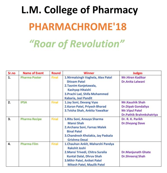 Last Day of Roar for Revolution – L  M  College of Pharmacy